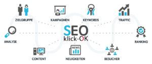 Lokale Suchmaschinenoptimierung durch Klick-OK