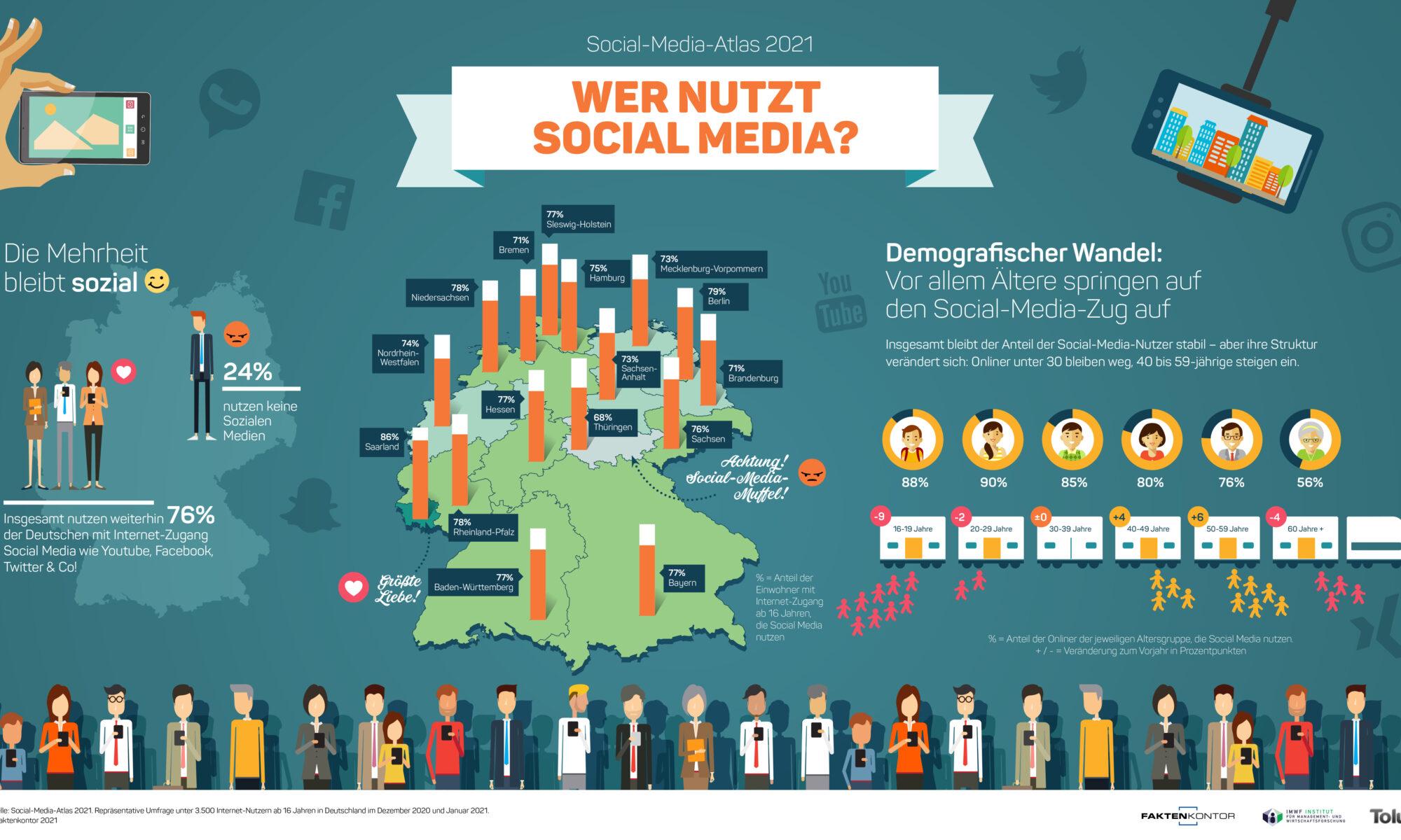 © Faktenkontor Social-Media-Nutzung 2021
